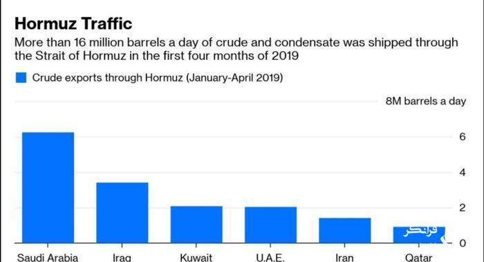 آخرین تلاش های عربستان؛ آیا بن سلمان سرانجام تسلیم ایران می شود؟