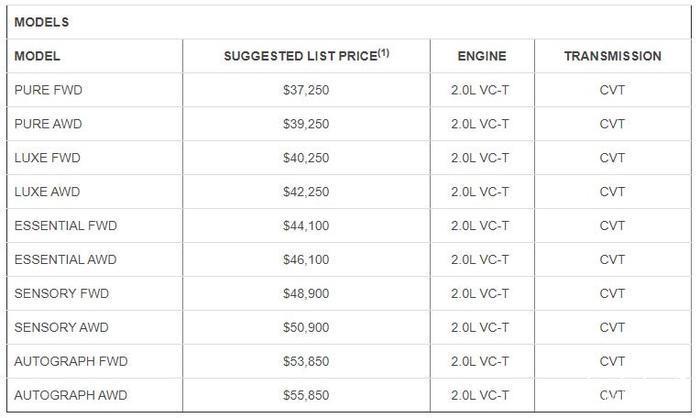 قیمت و مشخصات اینفینیتی QX50 مدل سال 2020