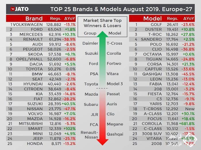 محبوب ترین خودروها و برندهای ماه آگوست اتحادیه اروپا