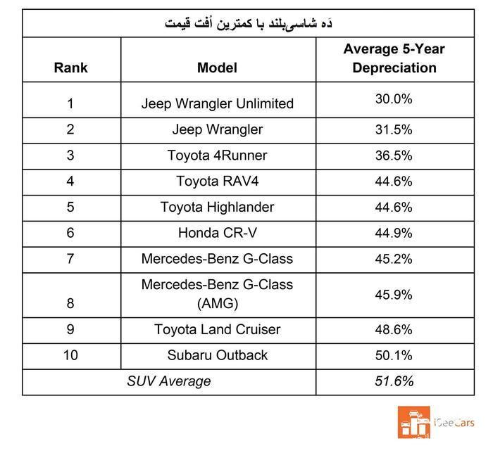 کدام خودروها طی پنج سال کمترین و بیشترین اُفت قیمت را دارند؟