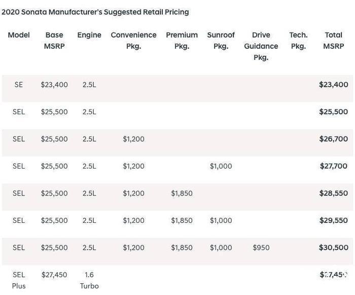قیمت و مشخصات هیوندای سوناتا 2020 جدید