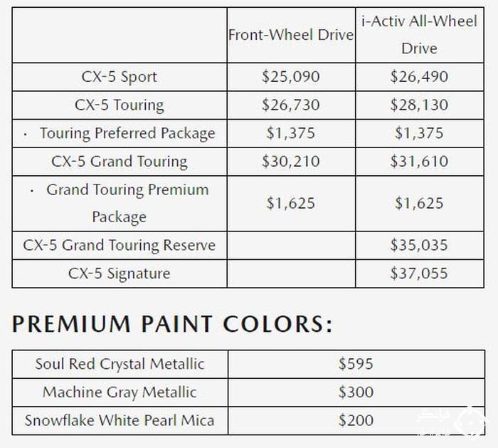 مزدا CX-5 مدل 2020، قوی تر، مجهزتر و گران تر!