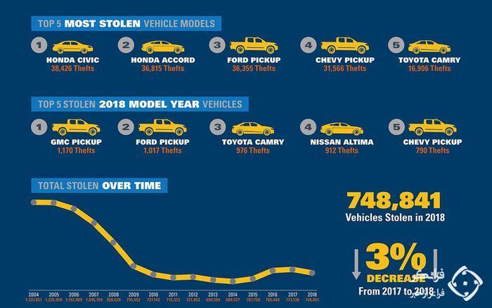 محبوب ترین خودروها برای سارقان آمریکایی در سال 2018