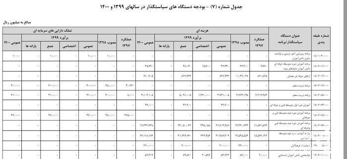 بودجه ایران , وزارت آموزش و پرورش جمهوری اسلامی ایران ,