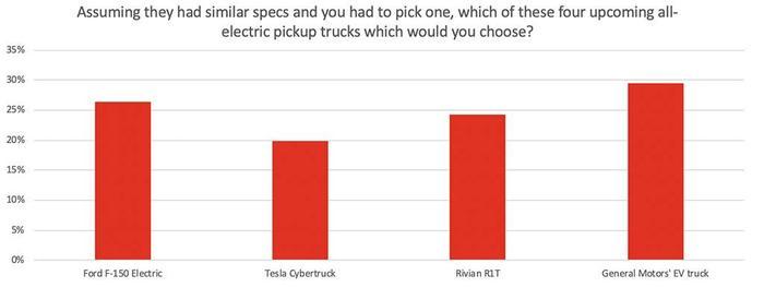 مقایسه محبوبیت پیکاپ های الکتریکی فورد، جنرال موتورز، تسلا و ریویان