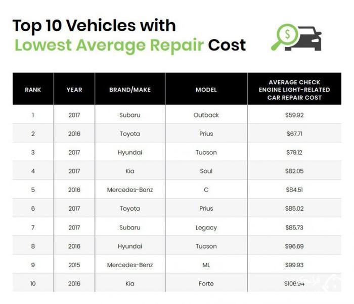 قابل اطمینان ترین و کم خرج ترین خودروها کدامند؟