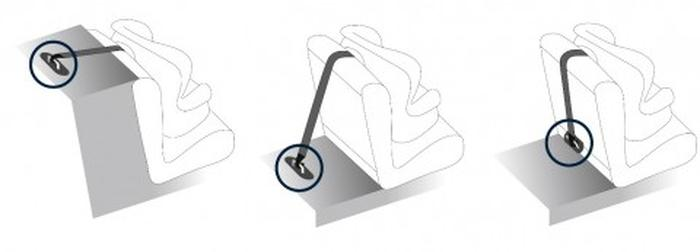 شکل 4. تکیه گاه بالایی صندلی ایمنی کودک در جانمایی های مختلف صندلی