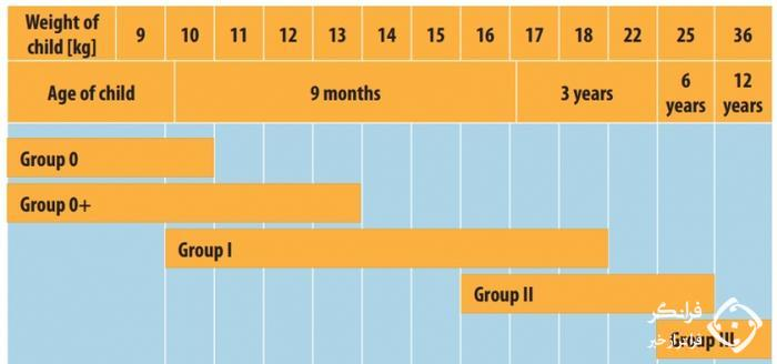 شکل 7. دسته بندی صندلی ایمنی کودک مطابق با استاندارد ECE R44