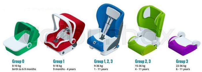 شکل 8. دسته بندی گروه های چهارگانه صندلی ایمنی کودک؛ بعضی از انواع صندلی ایمنی کودک چند گروه مختلف را پوشش می دهند.